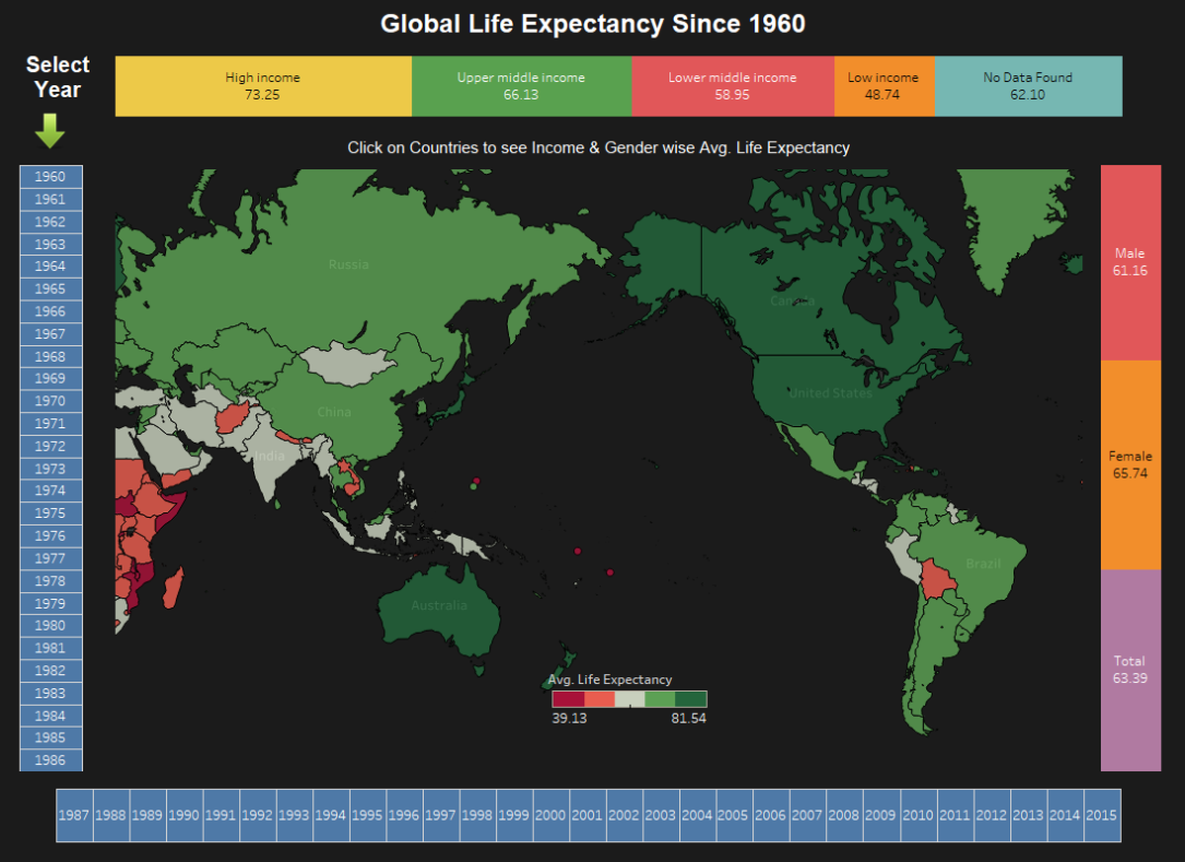 Global Life Expectancy since 1960